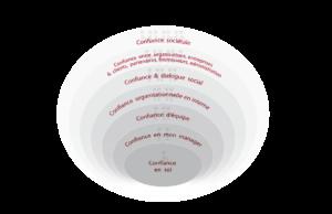 La confiance dans la relation client-fournisseur : une question naïve et angélique ?