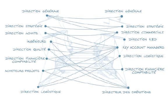 Décrypter les fondamentaux de confiance dans la relation client-fournisseur : une analyse préalable indispensable